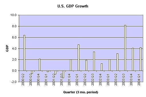 GDP_00-04