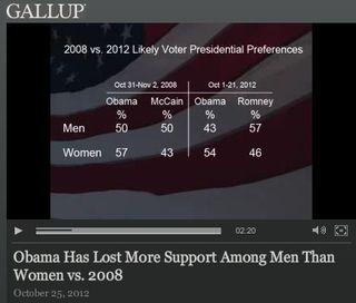 GallupMenWomen